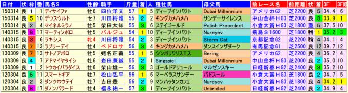 chunichishinbunhai-data-2015-2011