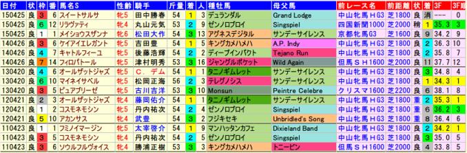 fukushimahinbas-data-2015-2011