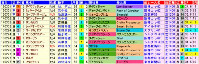 hankyuhai-data-2015-2011