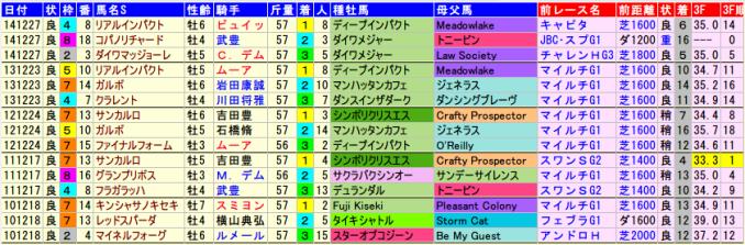 阪神カップ・データ2014-2010。1-3着馬、血統、前走
