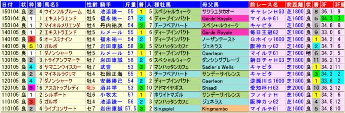 京都金杯データ。2015-2011