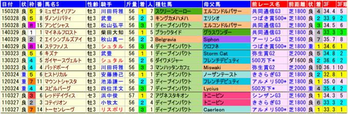 mainichihai-data-2015-2011