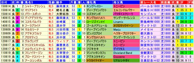 marmaids-data-2015-2011