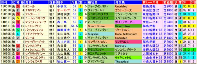 niigatadaishoten-data-2015-2011