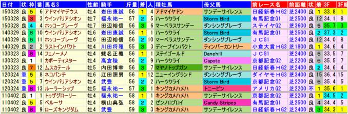 nikkeisho-data-2015-2011
