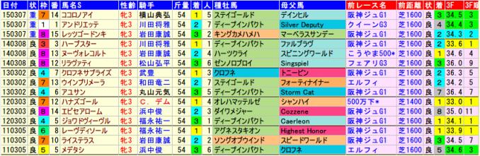 チューリップ賞着順&血統データ2015-2011