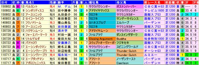 ibis-summer-dash.2015-2011data