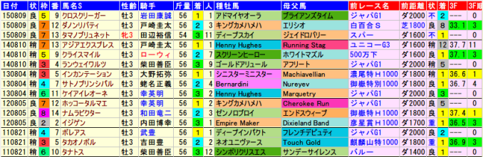 leopardstakes.2015-2011data