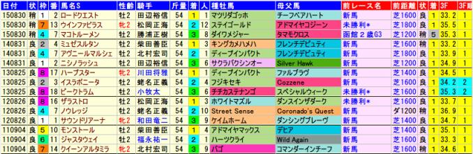 niigata2saistakes.2015-2011data