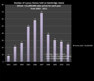 10 Years of Luxury Home Sales Data on Bainbridge Island