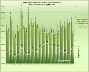 Bainbridge Island Home Sales and Prices Aug 2010 through February 2012