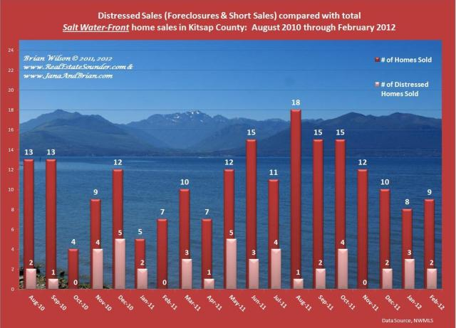 Graph of Distressed Salt Water Front Home Sales Compared with Non Distressed