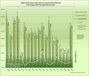 Graph of Suquamish & Indianola Home Sales & Data w/Trends February 2012