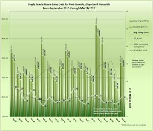 Graph of Real Estate Trends, Sales, Prices in Port Gamble, Kingston, Hansville