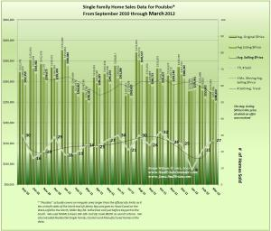 Graph of Poulsbo Home Sales & Prices and trends Mar 2012 & 18 Mo Prior