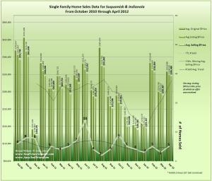 Graph of April 2012 Home Sales, Prices & Trends in Indianola & Suquamish