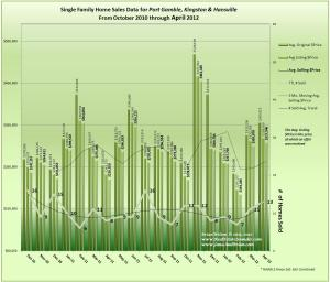 Graph of April 2012 Home Sales, Price & Trends for PortGamble Kingston & Hansville
