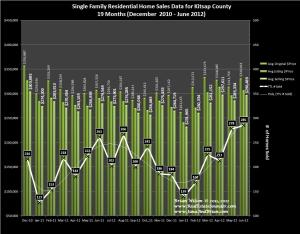 Graph of Single Family Home Sales, Prices and Trends Kitsap County June 2012