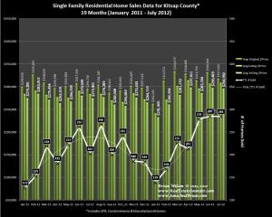 Graph of Home Sales, Prices & Trends for Kitsap County Jan 2011 thru July 2012