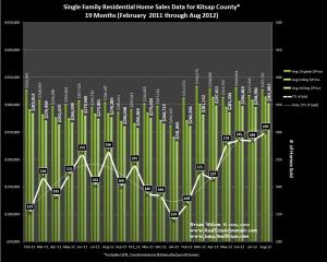 Graph of August 2012 Home Sales Data, Prices & Trends for Kitsap County