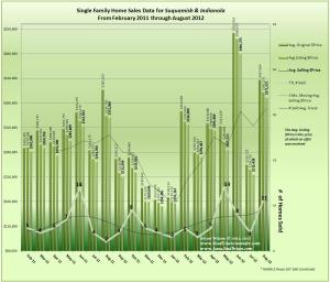 Graph of August 2012 Home Sales Data and Trends for Indianola & Suquamish