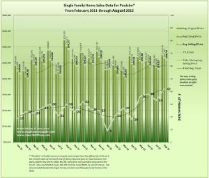 Graph of Poulsbo Home Sales, Prices & Trends for August 2012 & 18 Mo Prior