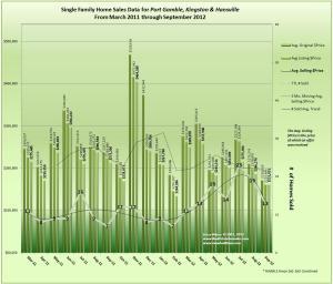 Home Sales Trends for Hansville, Kingston, and Port Gamble September 2012
