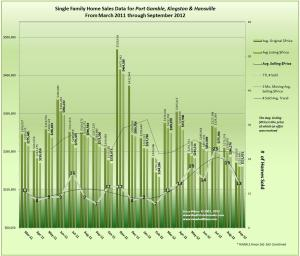 Home Sales Trends for Hansville, Kingston, and Port Gamble September 2012