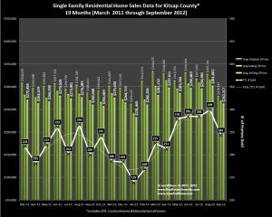Home Sales Trends and Prices for Kitsap County September 2012