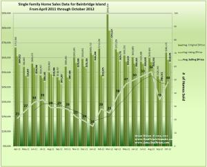 Graph of Bainbridge Island Home Sales, Prices and Trends for October 2012