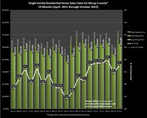 Graph of Kitsap County Home Sales, Prices & Trends for October 2012