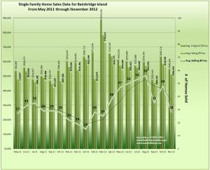 Bainbridge Island Home Sales and Prices November 2012