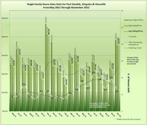 Kingston, Hansville and Port Gamble Real Estate Trends and Prices November 2012