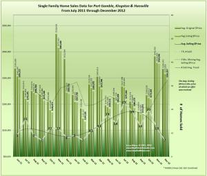 Kingston, Port Gamble & Hansville Trends Graph December 2012