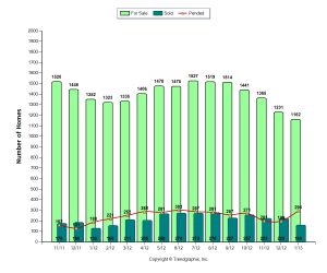 Graph of Kitsap County Home Inventory