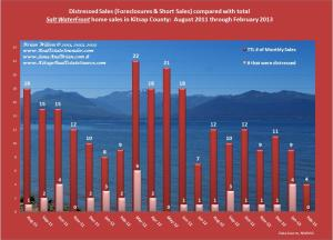 Graph of Distressed Salt WaterFront Compared_Aug11_Feb2013