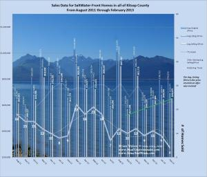graph of Salt waterfront home Sales Kitsap March 2013 with 19 mo. of data