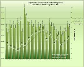 Graph of Bainbridge Island Real Estate Data March 2013
