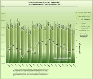 Graph of Poulsbo Real Estate Sales March 2013