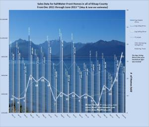graph of Waterfront home sales Kitsap County April 2013