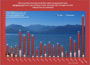 graph of Distressed Waterfront home sales compared w/all waterfront