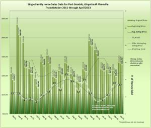 Graph of home prices in Hansville, Kingston & Port Gamble
