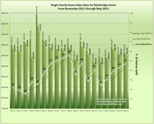 graph of Bainbridge Island May 2013 Home Sales data