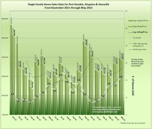 Graph May 2013 Home Sales Data for Hansville, Kingston & Port Gamble