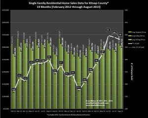 Graph showing Kitsap County home sales exceed 5 yr. high