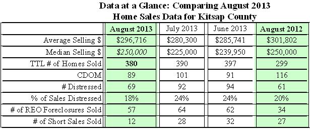 Table of Kitsap Home Sales Data