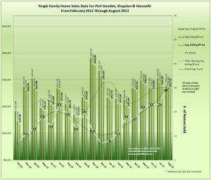 Real Estate Trends in Hansville, Kingston & Port Gamble August 2013 & 18 Mo Prior