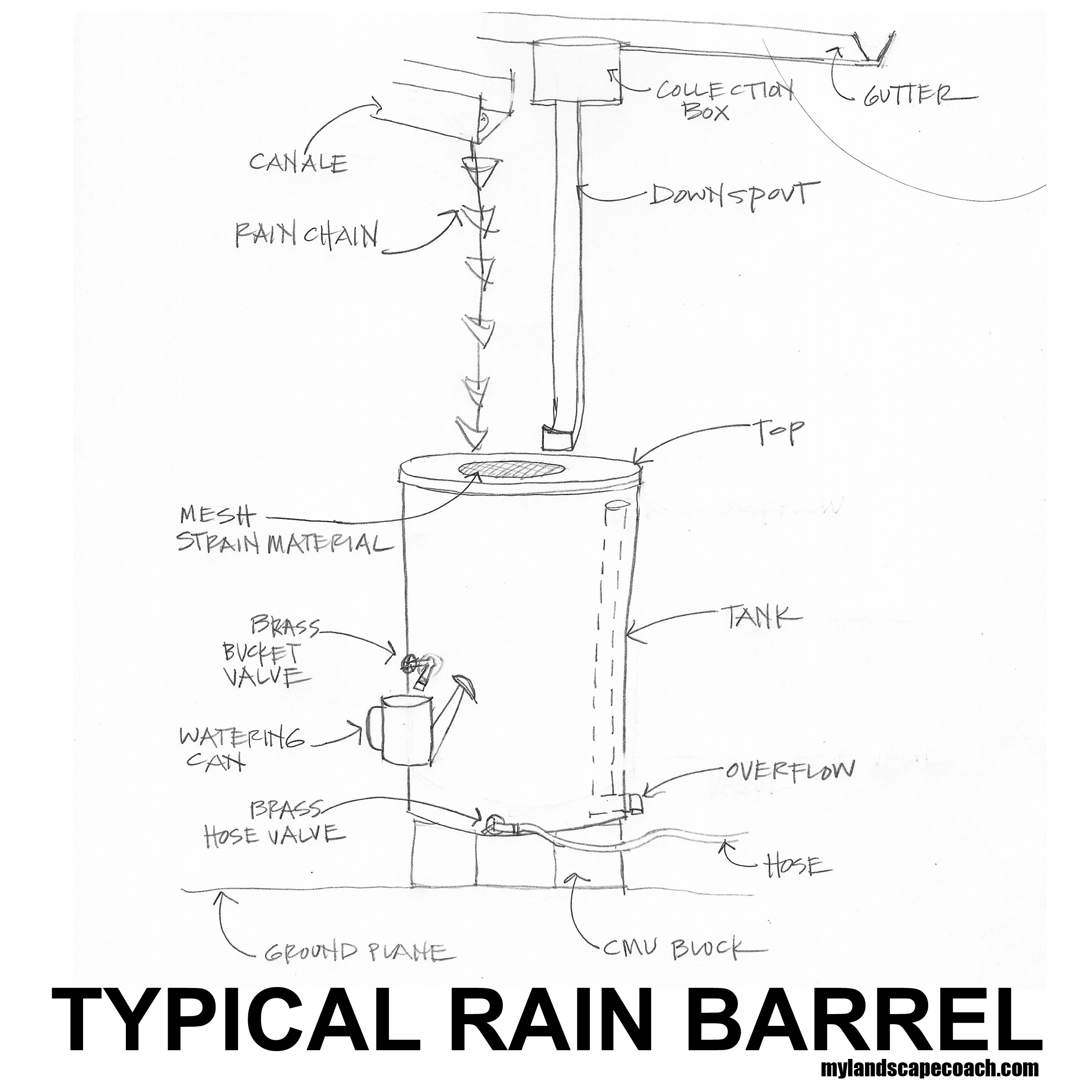 Rainbarrelsketch copy