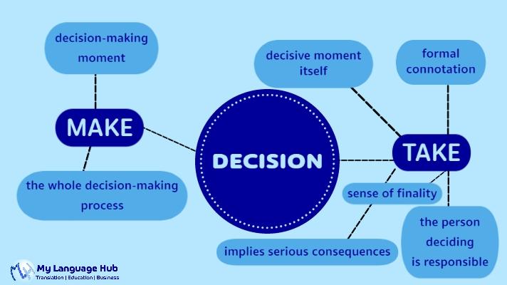 Make a decision or Take a decision