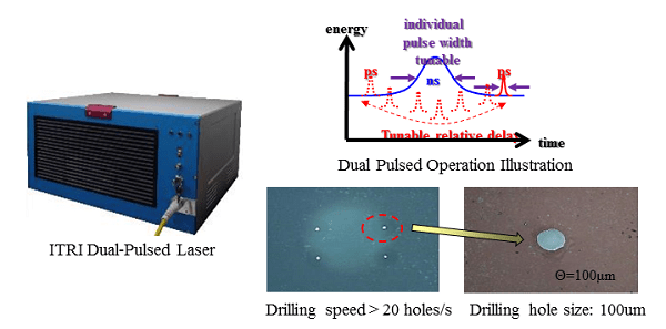 Dual Pulsed laser